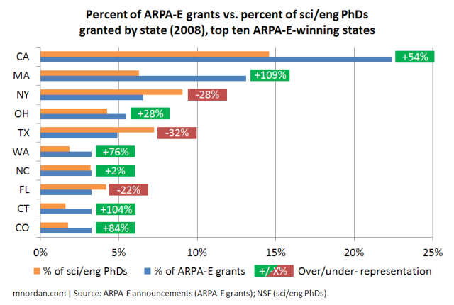 Who Wins ARPA-E Grants? | The Innovation Files