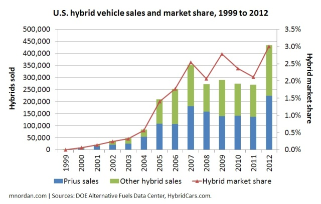 U.S. hybrid vehicle sales and market share, 1999 to 2012