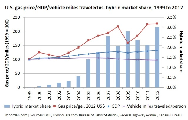 U.S. gas price/GDP/vehicle miles traveled vs. hybrid market share, 1999 to 2012