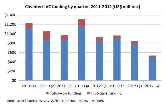 Cleantech VC funding by quarter, 2011-2012 (US$ millions)
