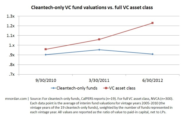 Cleantech-only VC fund valuations vs. full VC asset class