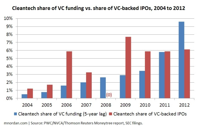 Cleantech share of VC funding vs. share of VC-backed IPOs, 2004 to 2012