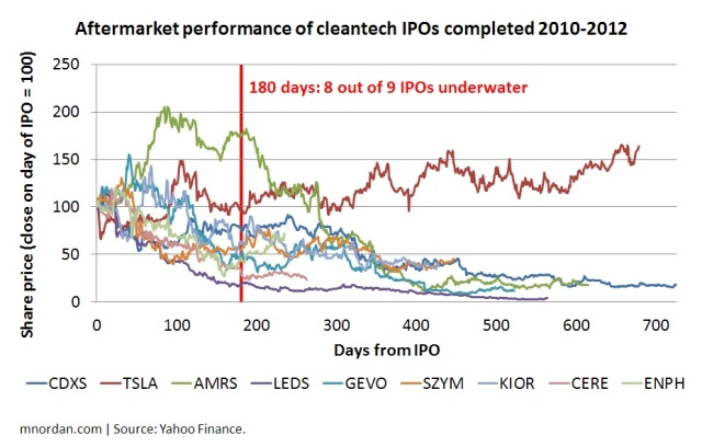 Aftermarket performance of cleantech IPOs completed 2010-2012