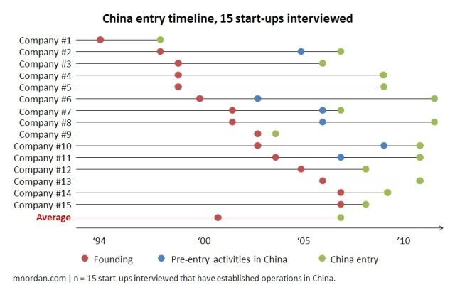 China entry timeline, 15 start-ups interviewed