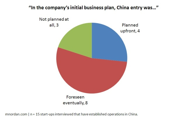 """In the company's initial business plan, China entry was…"""