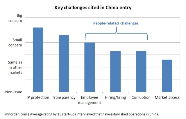 Key challenges cited in China entry